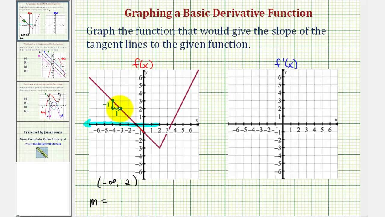 ex sketch the graph of a derivative function given the graph of a