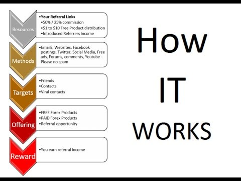 How The Forex Referral Affiliate System Works Using Links