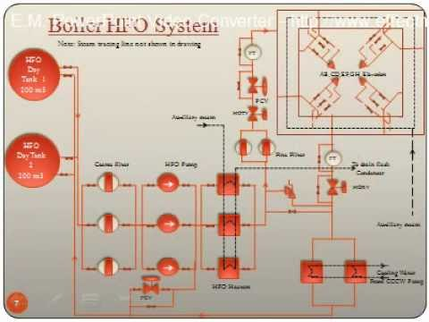 Fuel Oil System - YouTube