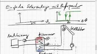 Regelung einer Solaranlage mit Pufferspeicher