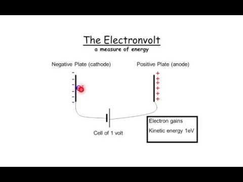 The Electronvolt - A level Physics