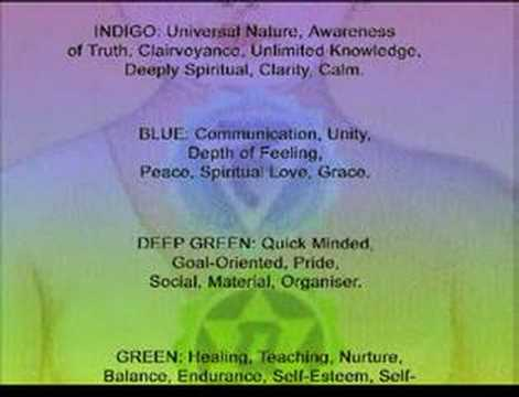 Aura Colour Meanings