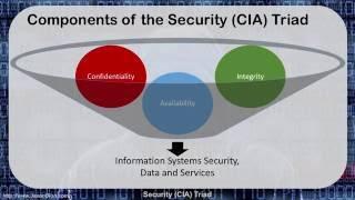 02 - Security (CIA) Triad thumbnail