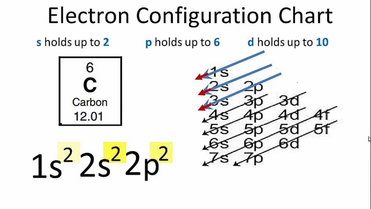 Carbon Electron Configuration - YouTube Carbon Electron Configuration
