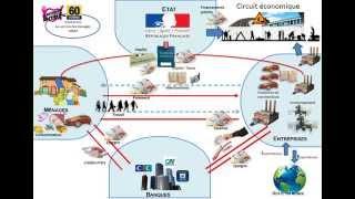 Schéma circuit économique