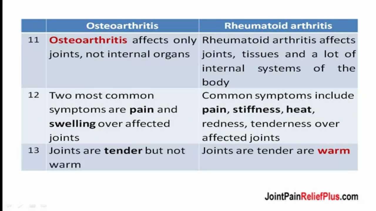 Osteoarthritis & Rheumatoid Arthritis - YouTube