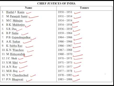 List of CHIEF JUSTICES OF INDIA (1947-till date)