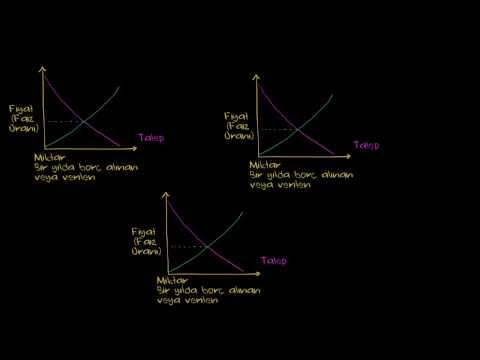 Para Arz ve Talebinin Faiz Oranları Üzerindeki Etkileri (Makroekonomi)