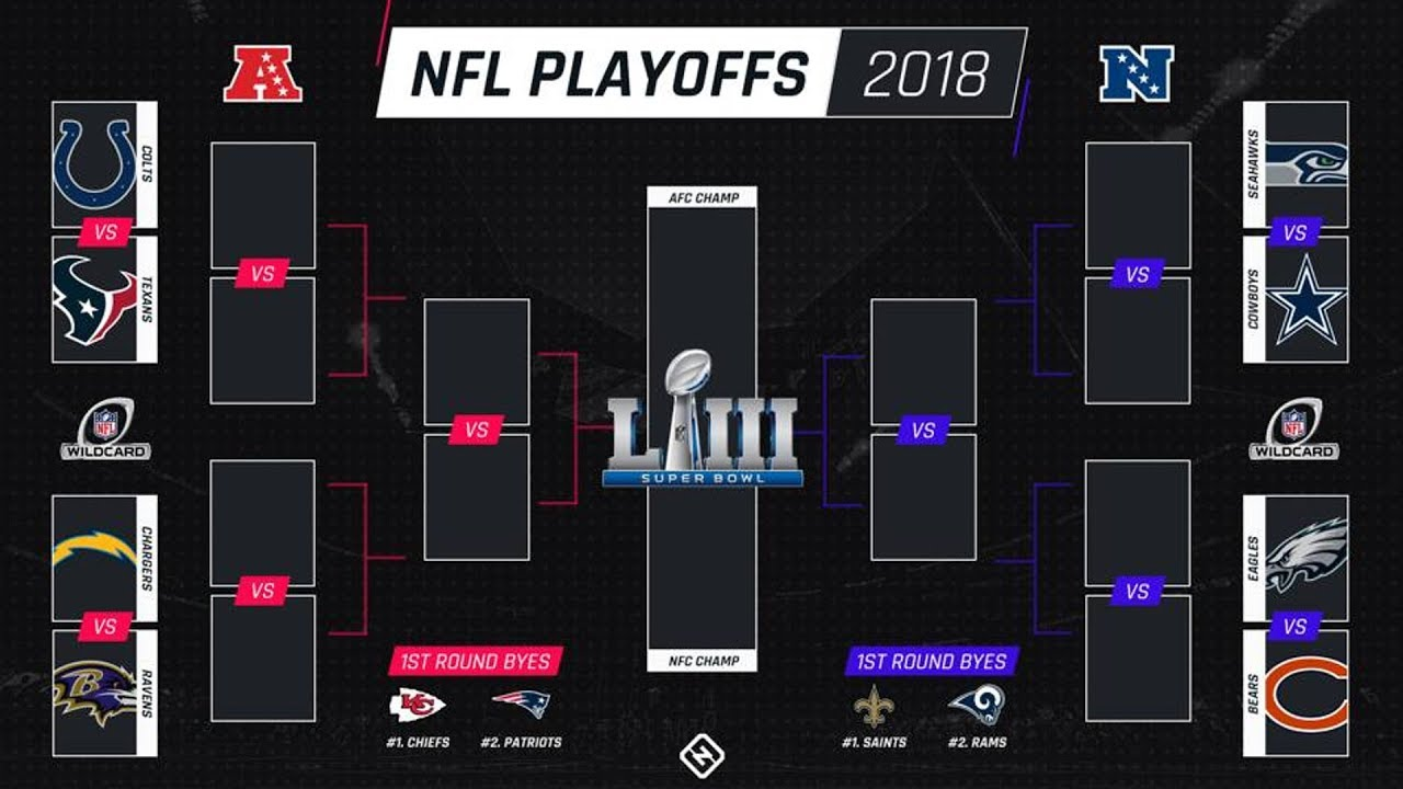 Playoffs Nfl: 2019 NFL Playoff Bracket Predictions! Unbiased With