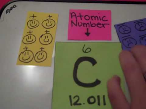 kims how to read an element in the periodic table of elements in plain english video - Periodic Table Of Elements How To Read