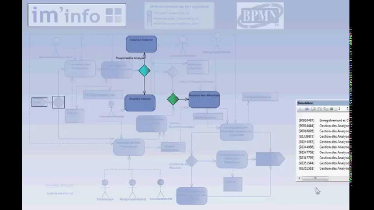iminfo business process model and simulation bpmn - Bpmn Simulation