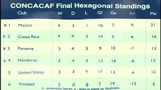 CONCACAF Under The Sea