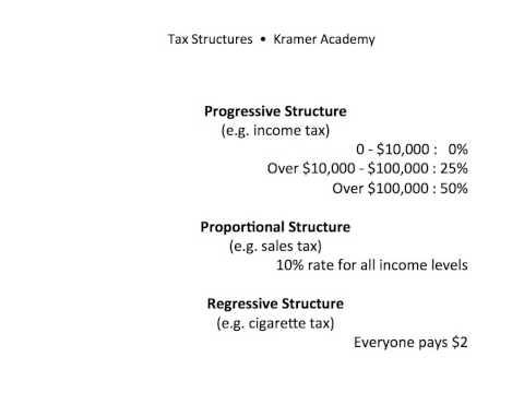 Progressive, Proportional, & Regressive Tax Structures