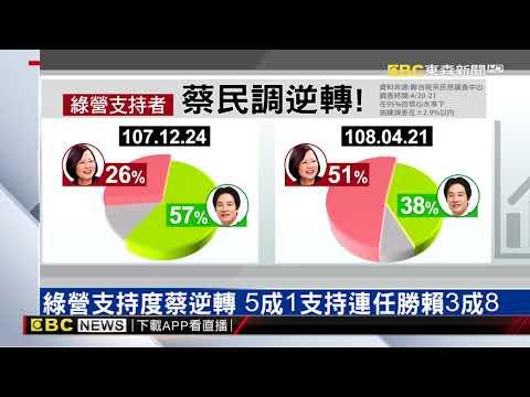 「台風」難撼「韓流」 聯合民調:4成韓粉「非韓不投」