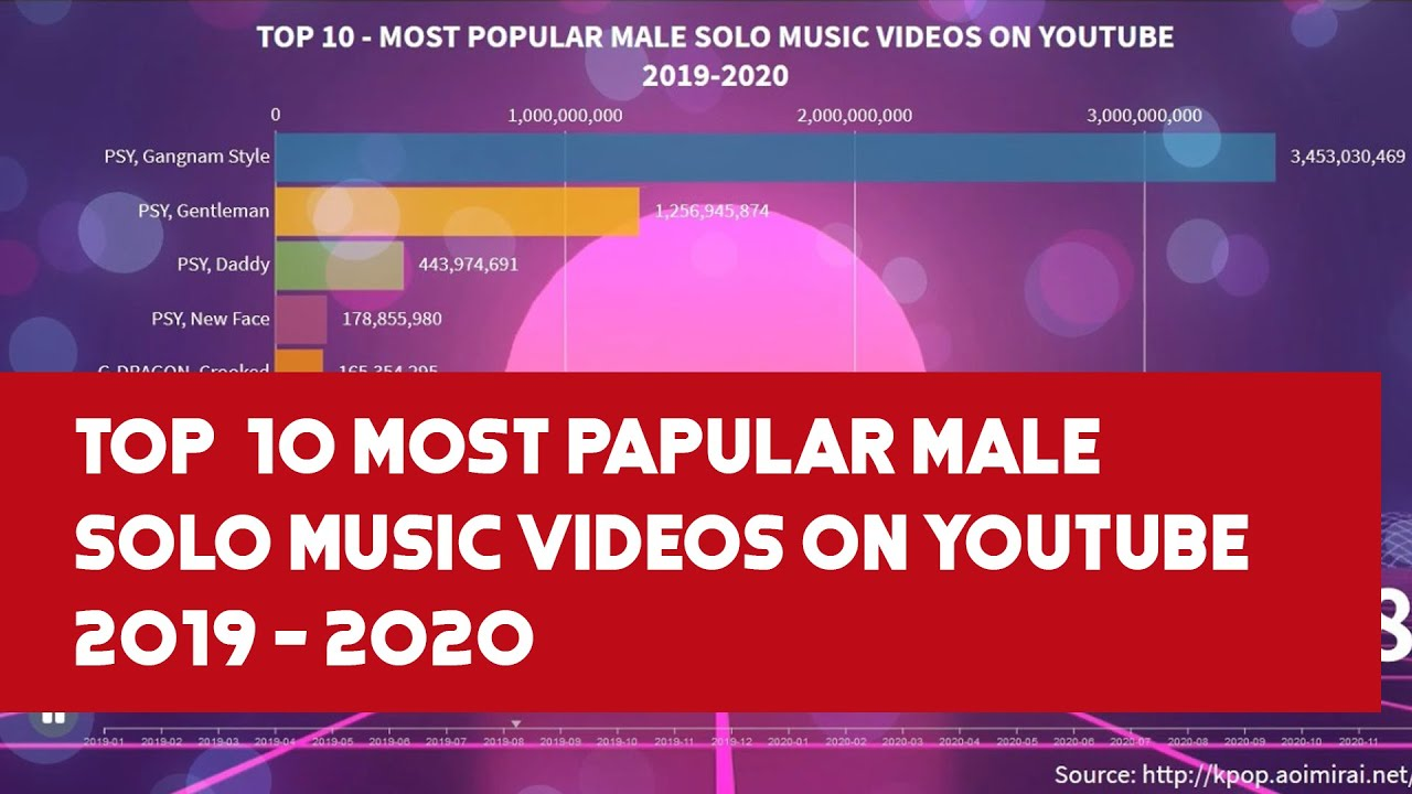 Top 10 Most Popular Male Solo Music Videos On Youtube 2019 2020 Youtube