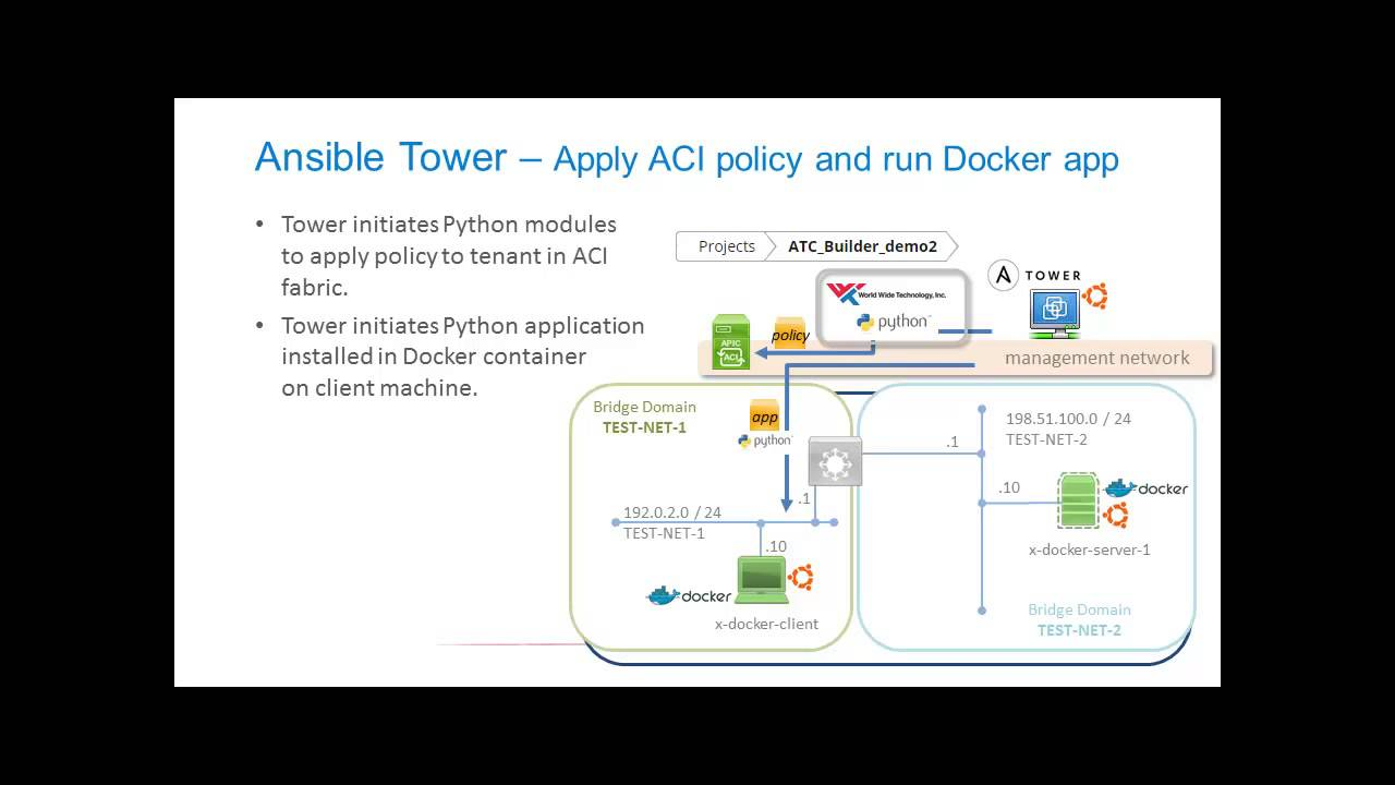 Demo: Using Ansible for Cisco ACI Deployment