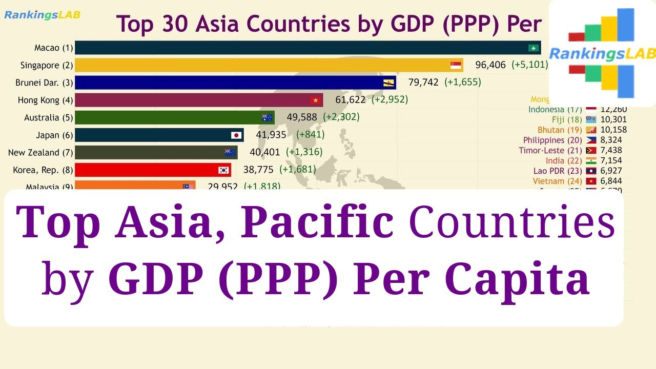 Top 30 Asia East South Pacific Countries Gdp Ppp Per Capita 1990 2018 Ranking 4k Youtube