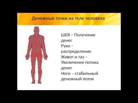 Точки на стопе, отвечающие за органы. Акупунктурные точки