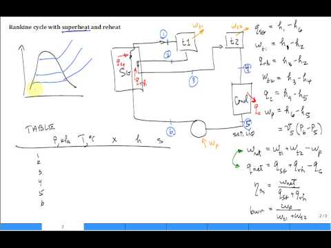 Rankine cycle with superheat and reheat