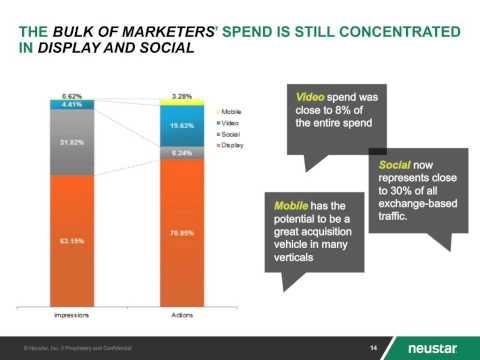 Neustar Webinar: 5 Omni-Channel Marketing Tips
