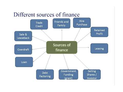 explain what sources of finance are Finance is a field that deals with the study of investments corporate finance deals with the sources funding and the capital structure of corporations.