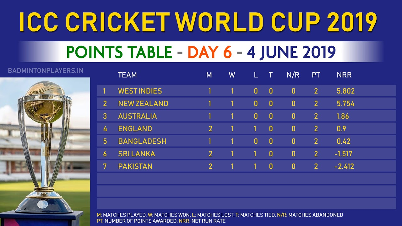 cricket world cup 2019 points table day 6 4 june 2019