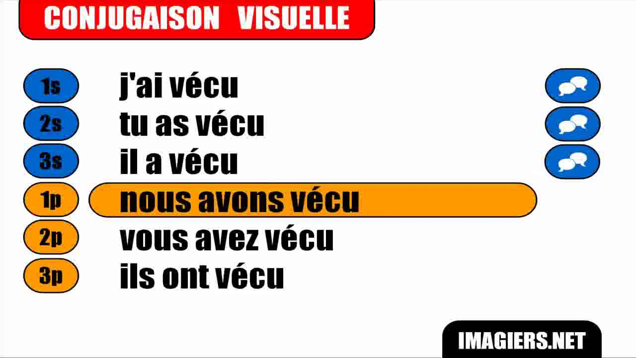 French Conjugation Indicatif Passe Compose Verbe Vivre French4you Net