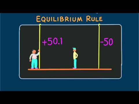 Hewitt-Drew-it! PHYSICS 1. Equilibrium Rule  Hewitt-Drew-it!