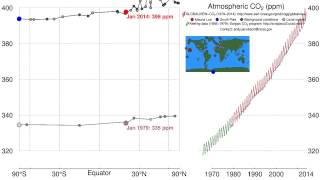 Pumphandle 2014: History of atmospheric carbon dioxide