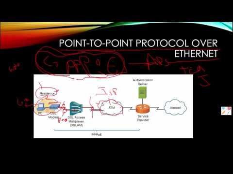 159 Point to Point Protocol over Ethernet