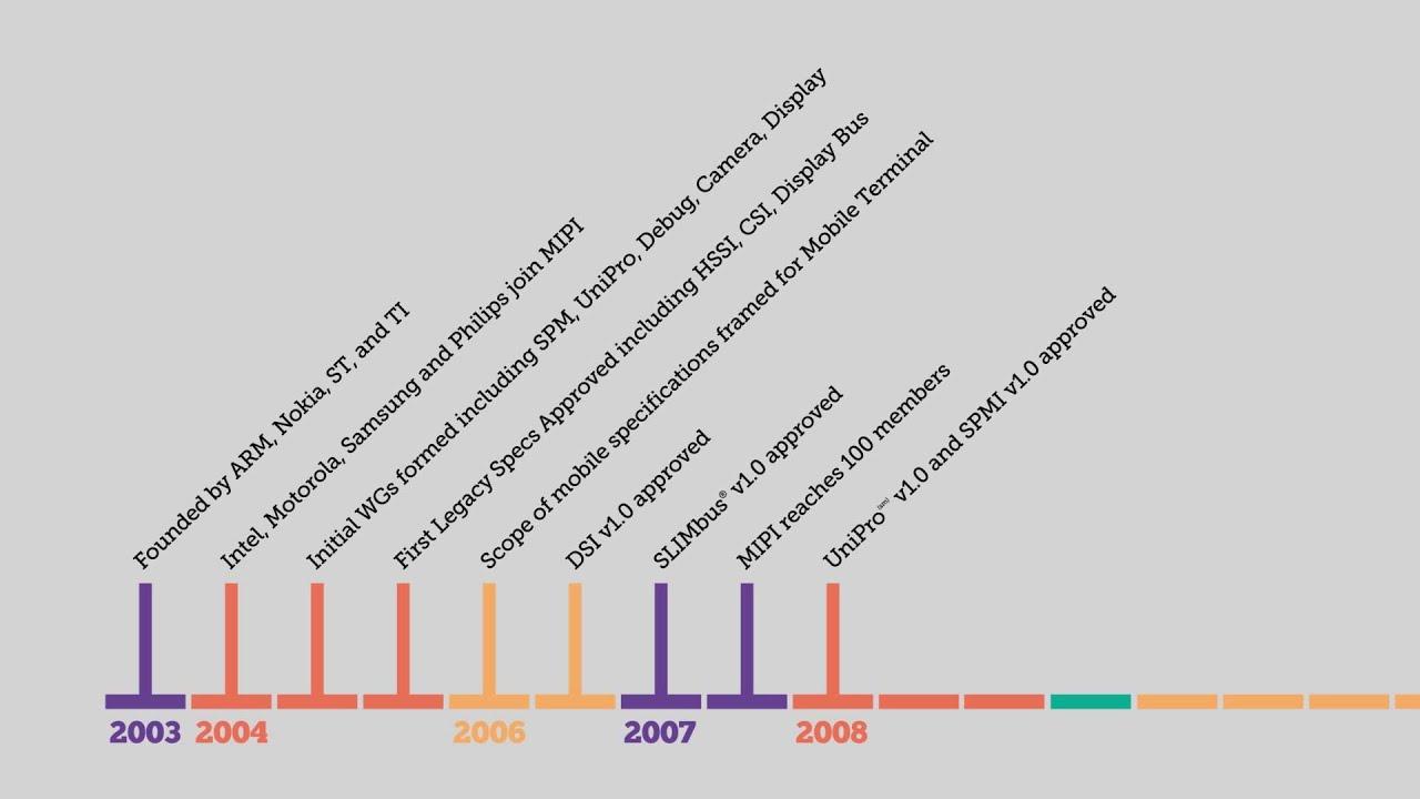 MIPI Alliance - History