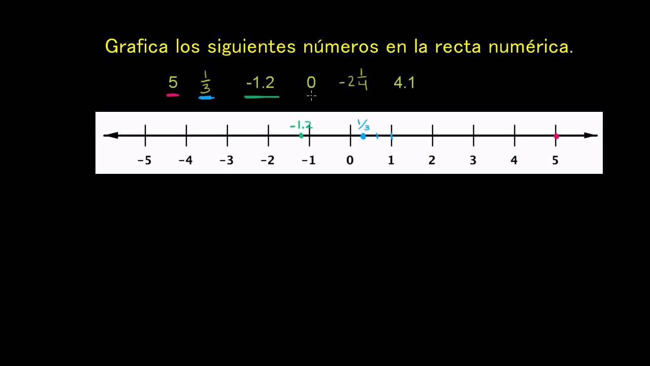 �y.��b&�c��.%��9��:(_Puntosenlarectanumérica-YouTube