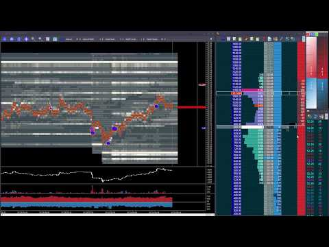 Using momentum trading crude