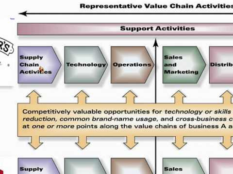 ansoff matrix of nintendo The ansoff matrix is a strategic planning tool that provides a framework to help executives, senior managers, and marketers devise strategies for future growth.
