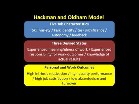 job design theories since hackman and oldham Hackman & oldham's job characteristics model in the 1960s, organisational psychologists and management theorists started to realise that a production-line approach to work was literally counter-productive repetitive tasks resulted in a demotivated workforce, who were actually far less productive.