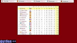 Обзор больших лиг чемпионат Испании Англии Германии Франции Италии