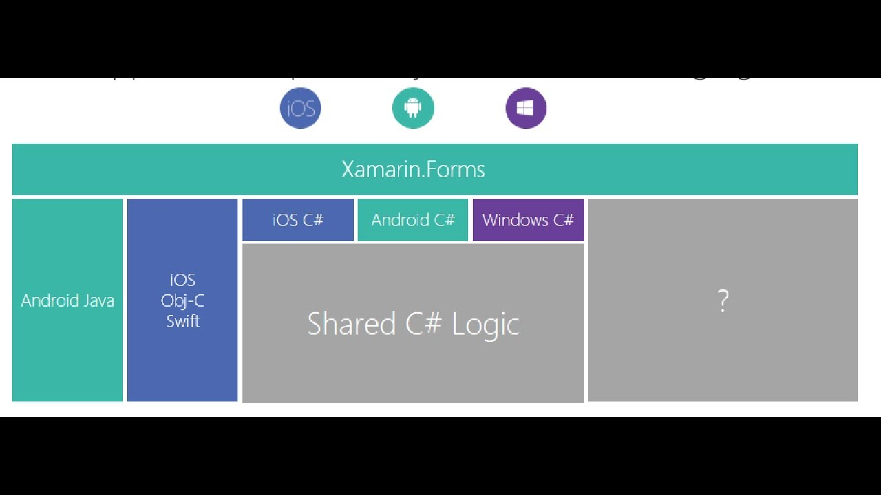 Xamarin Forms Embedding for Xamarin Native iOS & Android Apps Walkthrough