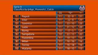 Serie A - Risultati - Prossimi Match - Classifica