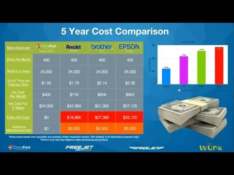 NEW! Planning For Your DTG Printer Purchase & The True Cost of Ownership (2018)
