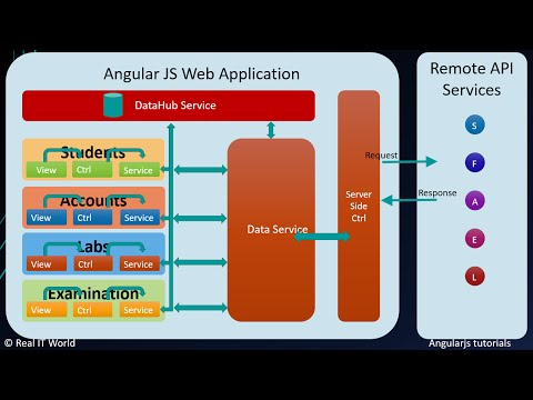 Design Angularjs project or application structure or architecture and modules and data flow