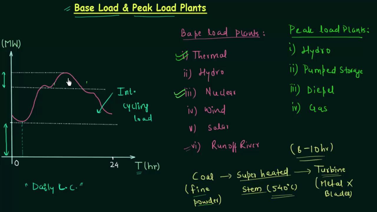 Base Load & Peak Load Plants