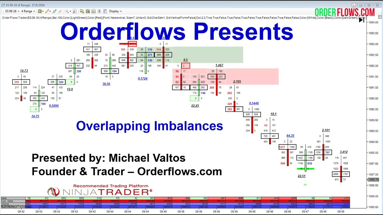 Forex order flow trade toturial video