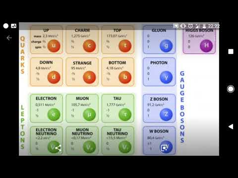 The Standard Model of Physics and The Four Fundamental Forces of Nature || With Breech Gamer