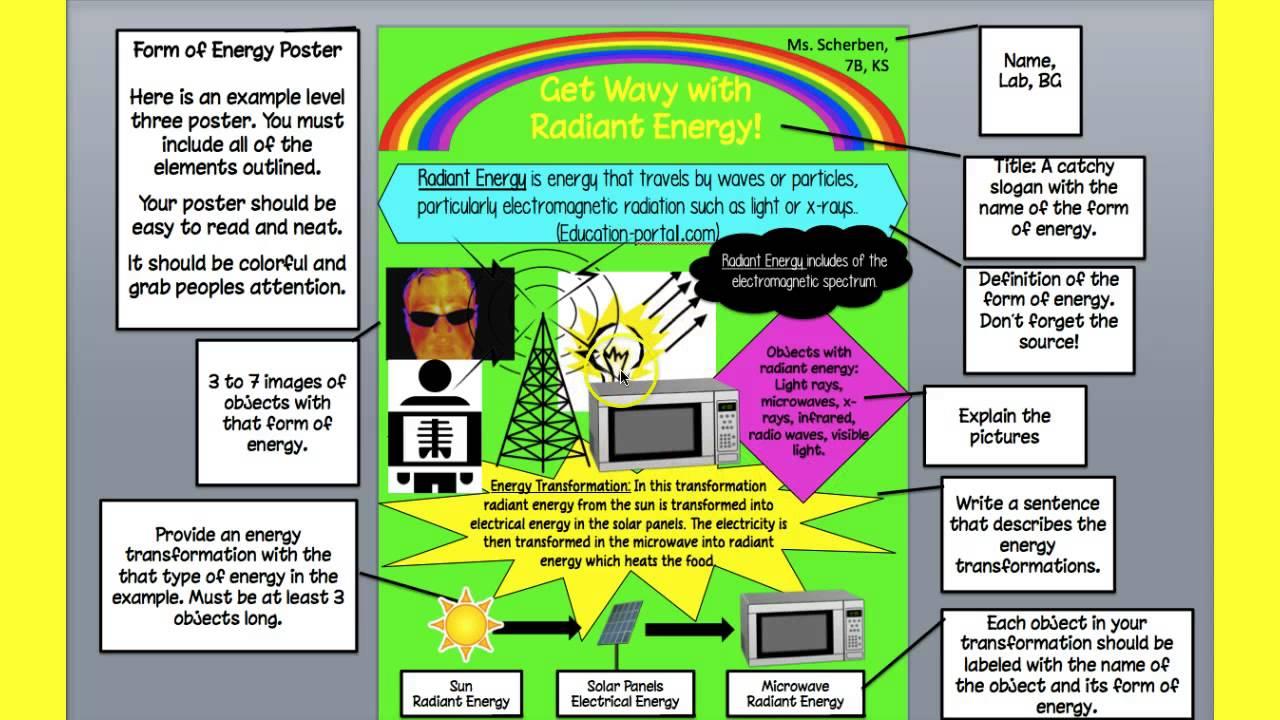 Energy Poster Explaination Youtube