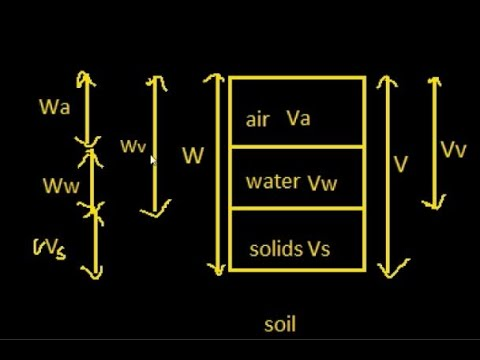 Three Phase Diagram Of Soil Power Window Wiring Ford F150 System In Mechanics Youtube