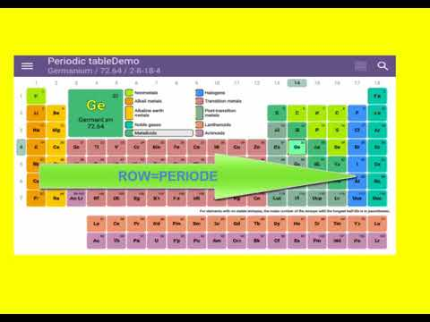 Periodic Table Trends Periodic Table Chart Basic Urduhindi