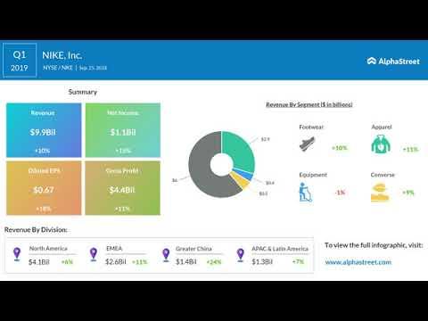 NIKE, Inc. (NKE) Q1 2019 Earnings Call