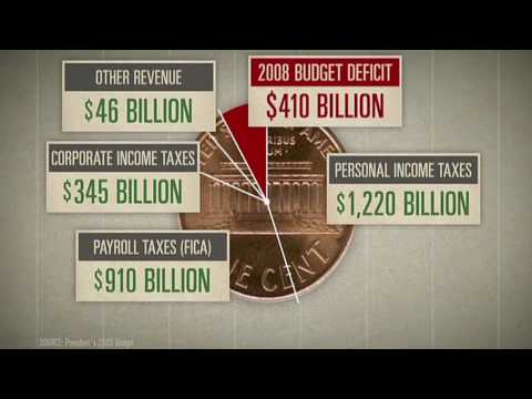 The History Of The American Economy, Debt And Inflation