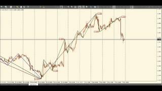 Волновой навигатор 25: Технический анализ валютного рынка Forex на 10 ноября 2014