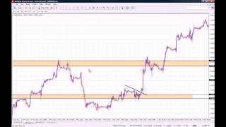 Binary Options Strategy using Support and Resistance